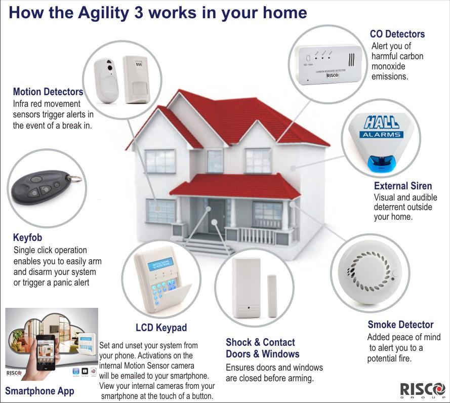 home-business intruder alarms diagram